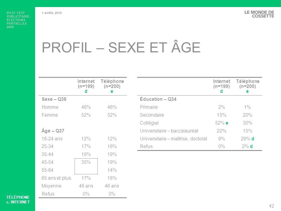POST-TEST PUBLICITAIRE - ÉLECTIONS PARTIELLES 2009 43 1 AVRIL 2010 PROFIL – OCCUPATION ET ORIGINE ETHNIQUE OU CULTURELLE Internet (n=199) d Téléphone (n=200) e Internet (n=199) d Téléphone (n=200) e Occupation – Q36Origine ethnique ou culturelle – Q35 Travailleur à temps plein54% e38%Canadienne70% e49% Retraité19%21%Anglaise8%13% Travailleur à temps partiel5%17% dFrançaise1%2% Travailleur autonome5%7%Chinoise1%8% d Sans emploi4%9% dAutres20%26% À la maison6% Refus0%2% d Étudiant5% e1% Refus2%1% TÉLÉPHONE c.