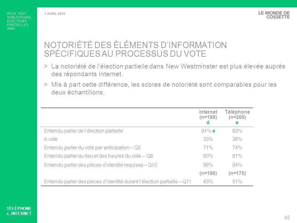 POST-TEST PUBLICITAIRE - ÉLECTIONS PARTIELLES 2009 46 1 AVRIL 2010 POST-TEST – RAPPEL ASSISTÉ Base: Ceux au courant de l élection partielleInternet (n=176) d Téléphone (n=185) e Carte d information de l électeur86%80% « Householder » / Carte de rappel43%35% Publicité dans le journal13%28% e Publicité à la radio21%25% Publicité sur l Internet10%5% >Le rappel assisté des deux échantillons sont comparables sur quatre des cinq véhicules médias : CIÉ, Carte de rappel, publicité à la radio, et bannières Internet.