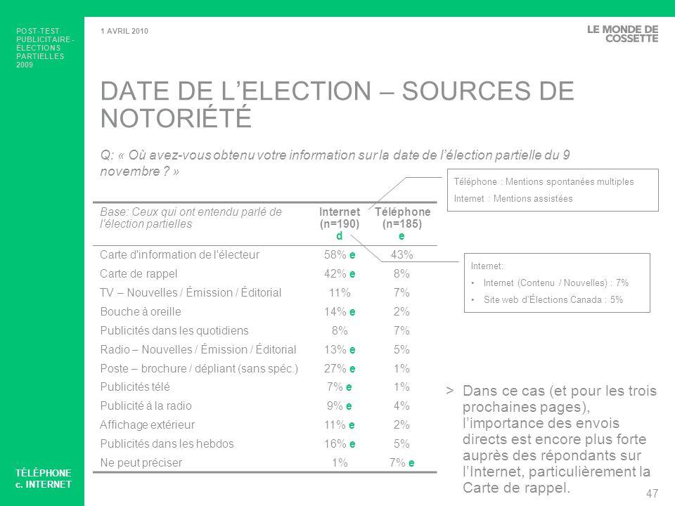 POST-TEST PUBLICITAIRE - ÉLECTIONS PARTIELLES 2009 48 1 AVRIL 2010 VOTE PAR ANTICIPATION – SOURCES DE NOTORIÉTÉ Base: Ceux qui ont entendu parler du vote par anticipation Internet (n=158) d Téléphone (n=155) e Carte d information de l électeur45%42% Bouche à oreille16%12% e Carte de rappel30% e9% Publicités dans les quotidiens3%7% Publicités dans les hebdos12% e5% TV – Nouvelles / Émission / Éditorial6%8% Poste – brochure / dépliant (sans spéc.)19% e5% Radio – Nouvelles / Émission / Éditorial5%0% Publicités télé4%3% Publicité à la radio7% e2% Ne peut préciser7%21% d Q: « Où avez-vous obtenu votre information sur les dates du vote par anticipation .