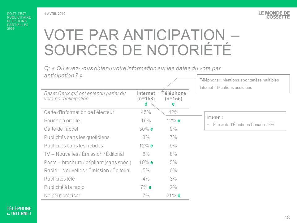 POST-TEST PUBLICITAIRE - ÉLECTIONS PARTIELLES 2009 49 1 AVRIL 2010 LIEU ET HEURES DU VOTE – SOURCES DE NOTORIÉTÉ Base: Ceux qui ont entendu parler du lieu et des heures du vote Internet (n=127) d Téléphone (n=160) e Carte d information de l électeur71%62% Carte de rappel39% d10% Bouche à oreille9% d2% Poste – brochure / dépliant (sans spéc.)26% d2% Publicités dans les quotidiens2%4% Publicités dans les hebdos11%7% TV – Nouvelles / Émission / Éditorial2%1% Radio – Nouvelles / Émission / Éditorial2% Journal – Article / Éditorial4%1% Affichage extérieur2%1% Internet – Contenu / Nouvelles0%1% Ne peut préciser2%5% Q: « Où avez-vous obtenu votre information sur lendroit et les heures douverture des bureaux de vote .