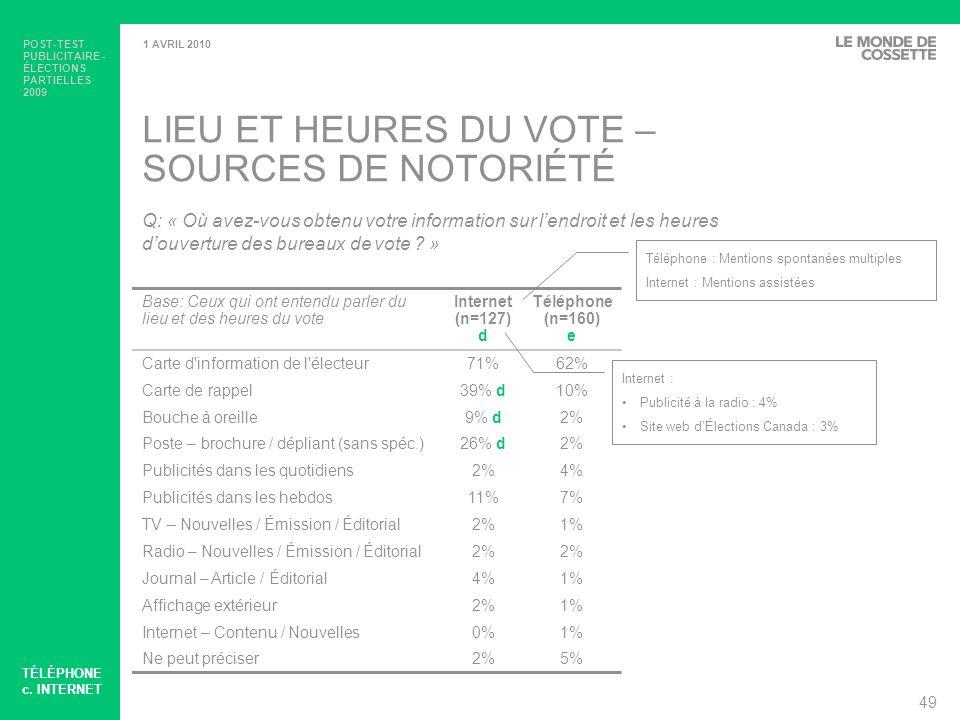 POST-TEST PUBLICITAIRE - ÉLECTIONS PARTIELLES 2009 50 1 AVRIL 2010 PIÈCES DIDENTITÉ REQUISES – SOURCES DE NOTORIÉTÉ Base: Ceux qui ont entendu parler des pièces didentité requises durant lélection partielle Internet (n=87) d Téléphone (n=104) e Carte d information de l électeur51%57% Bouche à oreille10% e1% Carte de rappel43% e6% Publicités dans les quotidiens3%7% Publicités dans les hebdos4%6% TV – Nouvelles / Émission / Éditorial7%4% Poste – brochure / dépliant (sans spéc.)16% e4% Radio – Nouvelles / Émission / Éditorial5%6% Publicités télé6% e2% Publicité à la radio13%9% Site web dÉlections Canada6% e2% Ne peut préciser3%15% e Q: « Durant cette élection partielle, où avez-vous obtenu votre information sur ces exigences (pièces didentité) .