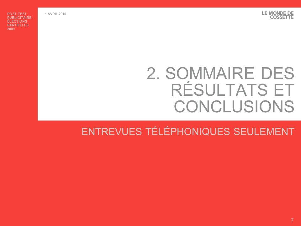 POST-TEST PUBLICITAIRE - ÉLECTIONS PARTIELLES 2009 8 1 AVRIL 2010 SOMMAIRE DES RÉSULTATS – NOTORIÉTÉ DE LÉLECTION PARTIELLE ET PIÈCES DIDENTITÉ >Élection partielle – Le taux de notoriété varie de 80% dans Hochelaga à 97% dans Montmagny.