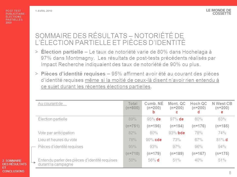 POST-TEST PUBLICITAIRE - ÉLECTIONS PARTIELLES 2009 9 1 AVRIL 2010 SOMMAIRE DES RÉSULTATS – POST-TEST / RAPPEL ASSISTÉ Base: Ceux au courant de l élection partielleTotal (n=751) Cumb.