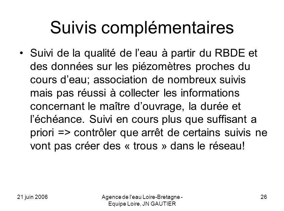 21 juin 2006Agence de l'eau Loire-Bretagne - Equipe Loire, JN GAUTIER 26 Suivis complémentaires Suivi de la qualité de leau à partir du RBDE et des do