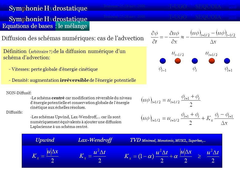 : le mélangeEquations de bases Symphonie Hydrostatique 2007 2008 POC VIFOP Sirocco Toulouse 25-26 nov.