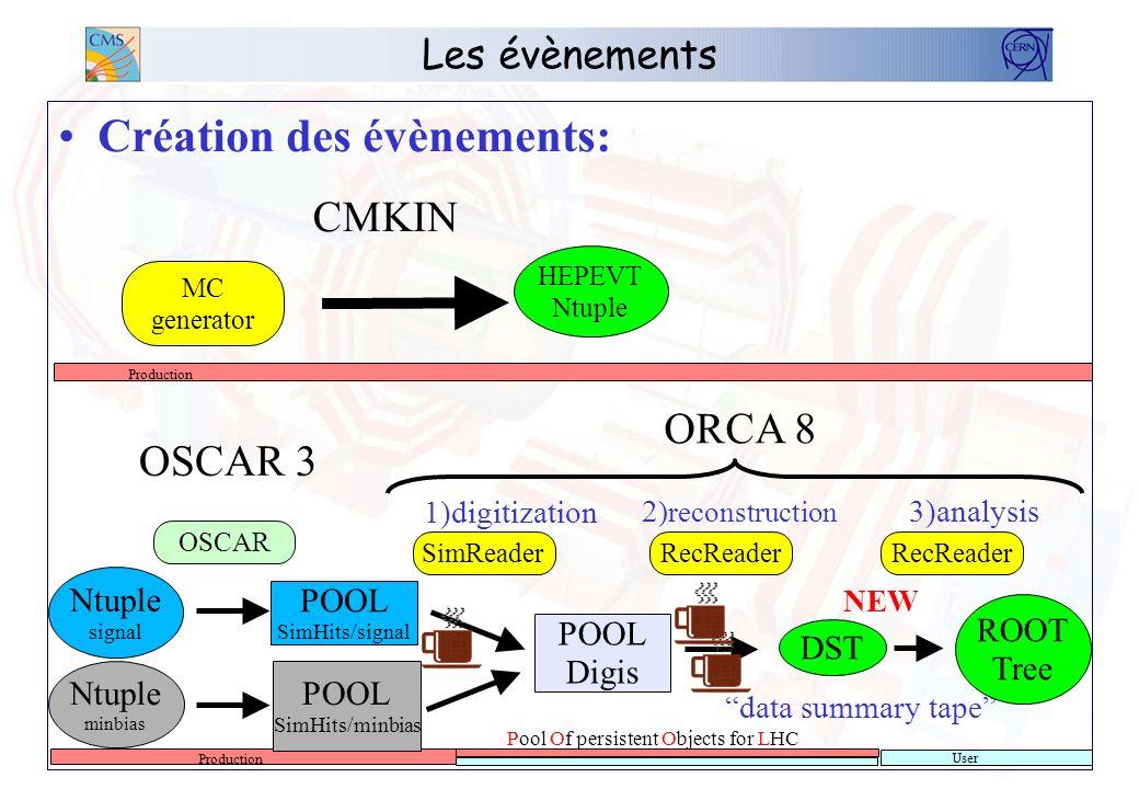 Les évènements Création des évènements: Ntuple signal Ntuple minbias OSCAR 3 HEPEVT Ntuple ORCA 8 POOL SimHits/minbias POOL SimHits/signal POOL Digis