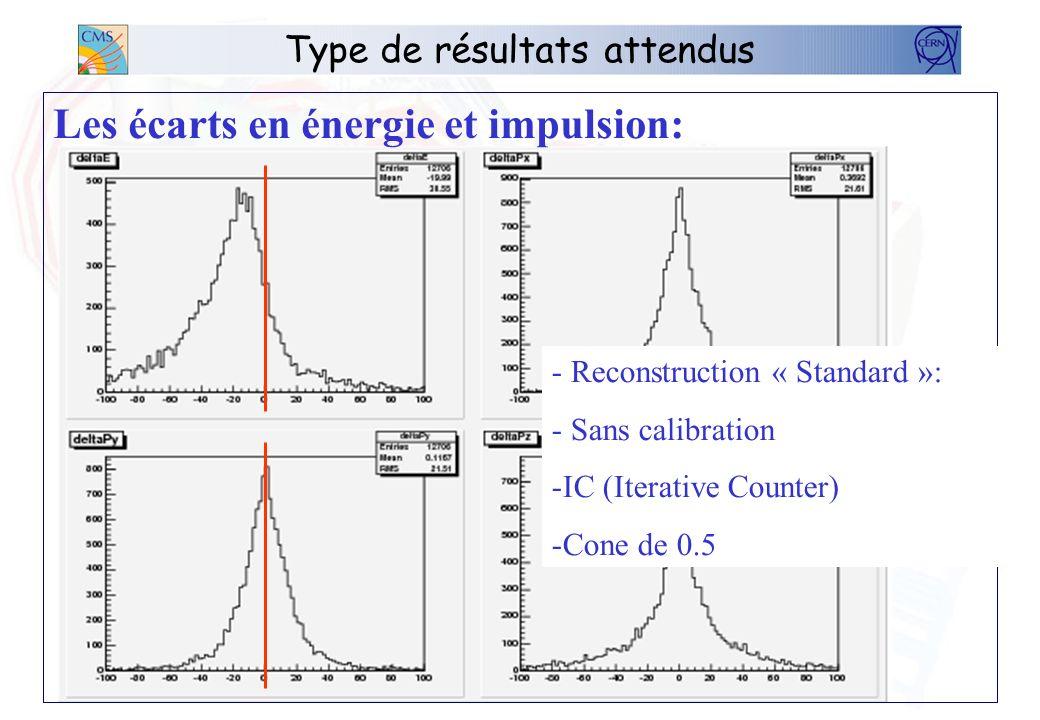 Type de résultats attendus Les écarts en énergie et impulsion: - Reconstruction « Standard »: - Sans calibration -IC (Iterative Counter) -Cone de 0.5