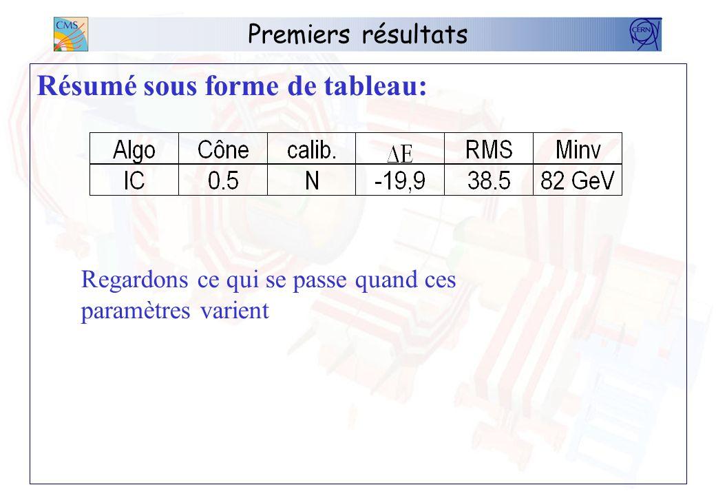 Premiers résultats Résumé sous forme de tableau: Regardons ce qui se passe quand ces paramètres varient