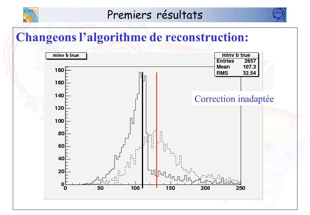 Premiers résultats Changeons lalgorithme de reconstruction: Correction inadaptée