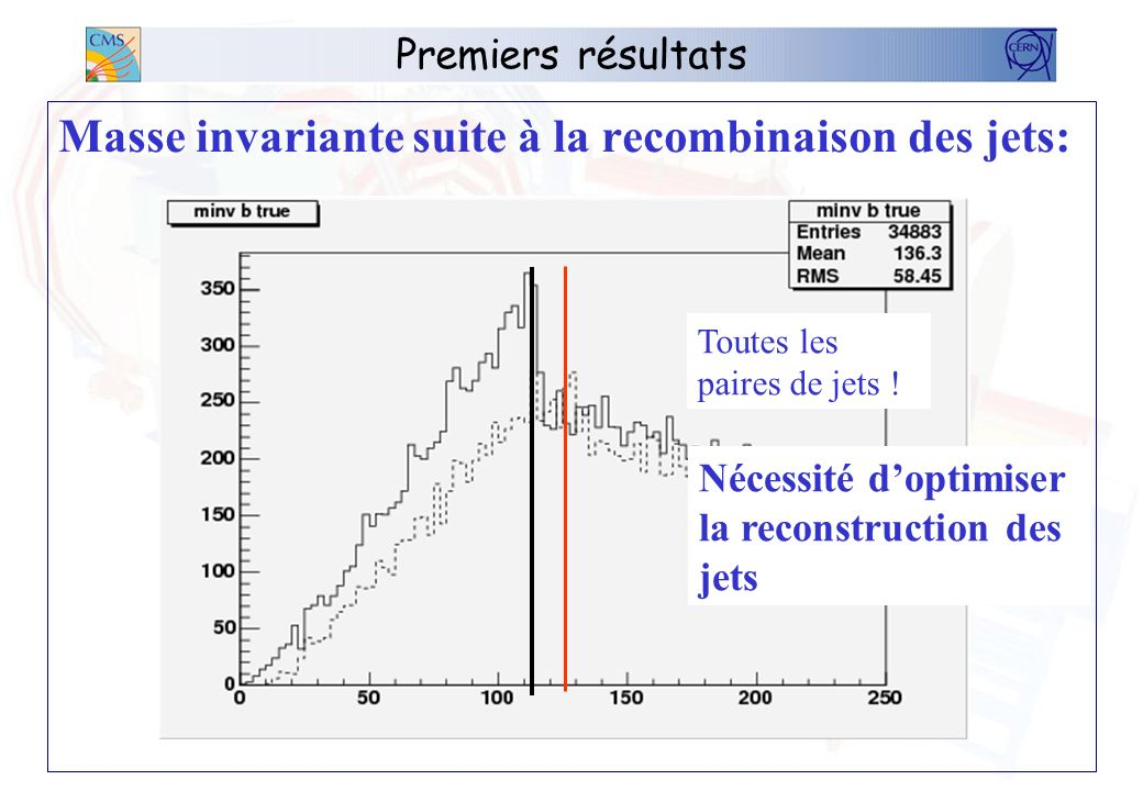 Premiers résultats Masse invariante suite à la recombinaison des jets: Toutes les paires de jets ! Nécessité doptimiser la reconstruction des jets