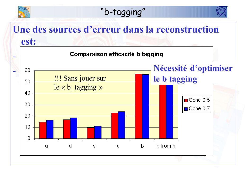 b-tagging Une des sources derreur dans la reconstruction est: -le tagging des jets b en jets de b -le tagging des autres jets en jets de b 57% !!! San