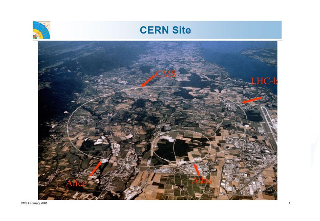 Lexpérience CMS Une des 2 plus grandes expériences du futur LHC (4 en tout) dédiées à la découverte du boson de Higgs Ses mensurations: –16 millions de voie individuelle de détection –Longeur = 21.6 mRayon externe = 7.5 m Poids = 14 500 Tonnes –2000 scientifiques et 160 instituts Composition du détecteur: –Un trajectographe –Un calorimètre électromagnétique –Un calorimètre hadronique –Un aimant –Un système de mesures des muons Longueur : 20 m Hauteur : 15 m Poids : 14 000 t Canaux électroniques : 10 8 Coût : 500 MCHF (325 M) Tracker Silicium Pixel + Strips ECAL Cristal scintillant (PbWO 4 ) HCAL Cu+scintallateur Chambre à muons Solenoïde B = 4 T