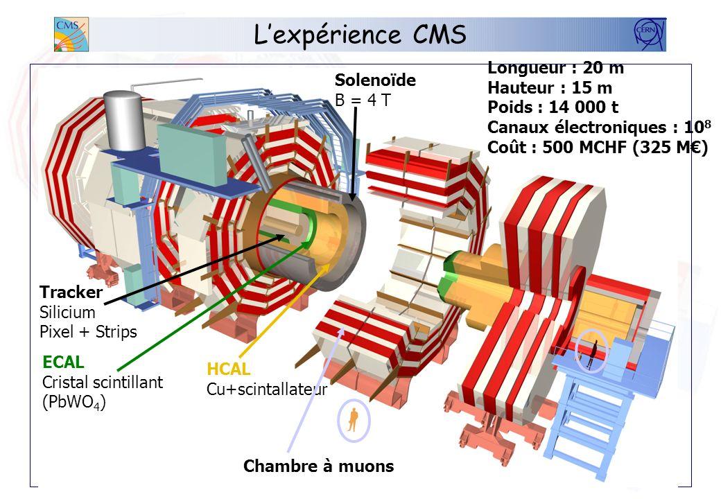 Lexpérience CMS Une des 2 plus grandes expériences du futur LHC (4 en tout) dédiées à la découverte du boson de Higgs Ses mensurations: –16 millions d