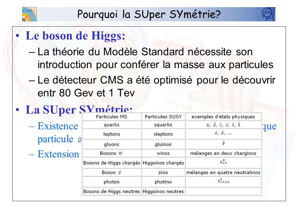 Pourquoi la SUper SYmétrie? Le boson de Higgs: –La théorie du Modèle Standard nécessite son introduction pour conférer la masse aux particules –Le dét