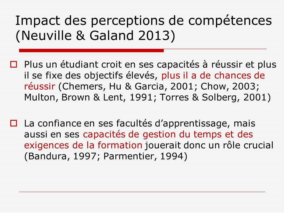 Impact des perceptions de compétences (Neuville & Galand 2013) Plus un étudiant croit en ses capacités à réussir et plus il se fixe des objectifs élev