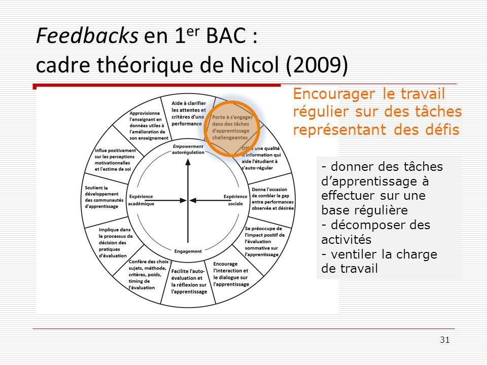 Feedbacks en 1 er BAC : cadre théorique de Nicol (2009) 31 Encourager le travail régulier sur des tâches représentant des défis - donner des tâches da