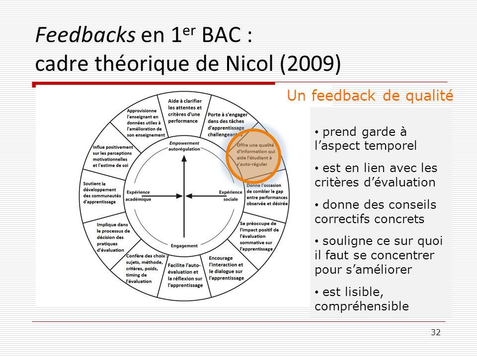 Feedbacks en 1 er BAC : cadre théorique de Nicol (2009) 32 Un feedback de qualité prend garde à laspect temporel est en lien avec les critères dévalua