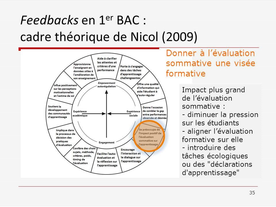 Feedbacks en 1 er BAC : cadre théorique de Nicol (2009) 35 Donner à lévaluation sommative une visée formative Impact plus grand de lévaluation sommati