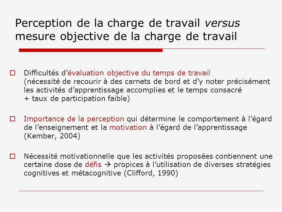Perception de la charge de travail versus mesure objective de la charge de travail Difficultés dévaluation objective du temps de travail (nécessité de