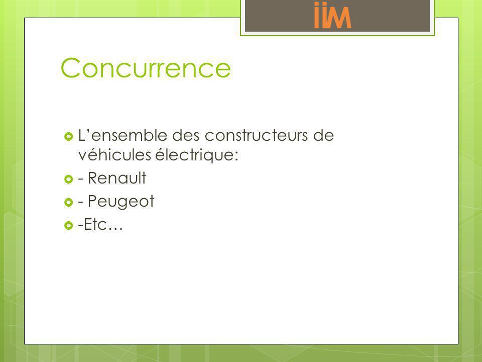 Concurrence Lensemble des constructeurs de véhicules électrique: - Renault - Peugeot -Etc…
