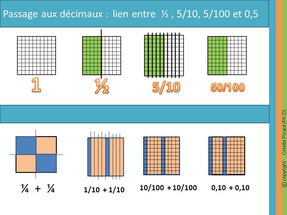 c copyright Colette Picard (Ph.D) Passage aux décimaux : lien entre ½, 5/10, 5/100 et 0,5 ¼ + ¼ 1/10 + 1/10 0,10 + 0,1010/100 + 10/100