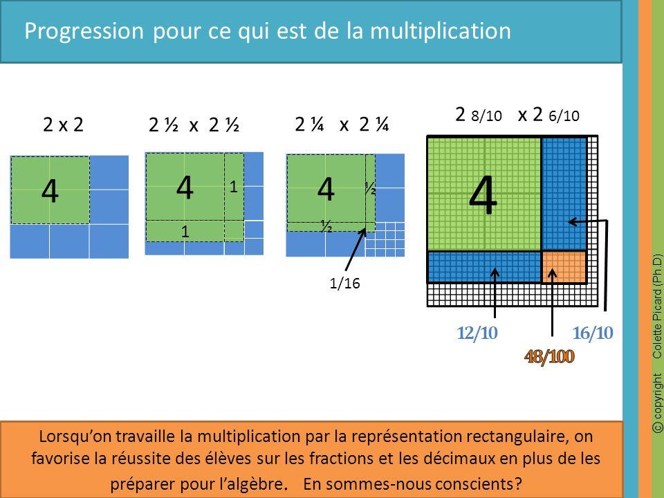 c copyright Colette Picard (Ph.D) 4 2 ¼ x 2 ¼ 1 4 1 ½ 4 ½ 1/16 2 ½ x 2 ½ 2 8/10 x 2 6/10 16/1012/10 Progression pour ce qui est de la multiplication L