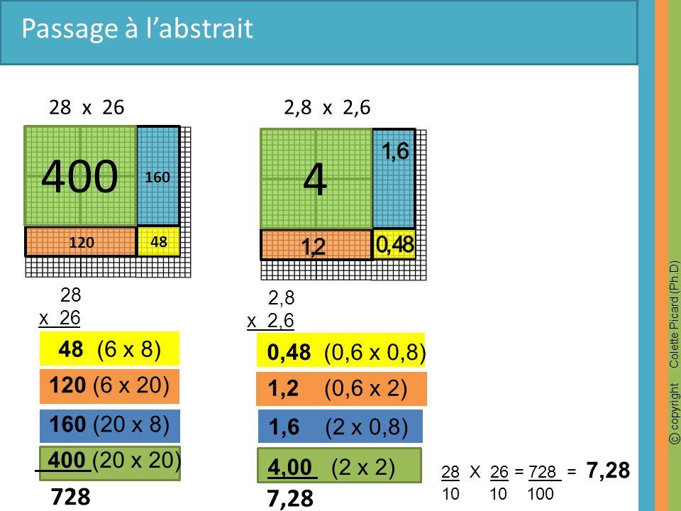 c copyright Colette Picard (Ph.D) 4 160 120 400 2,8 x 2,6 Passage à labstrait 28 x 26 28 x 26 48 (6 x 8) 400 (20 x 20) 728 2,8 x 2,6 160 (20 x 8) 120