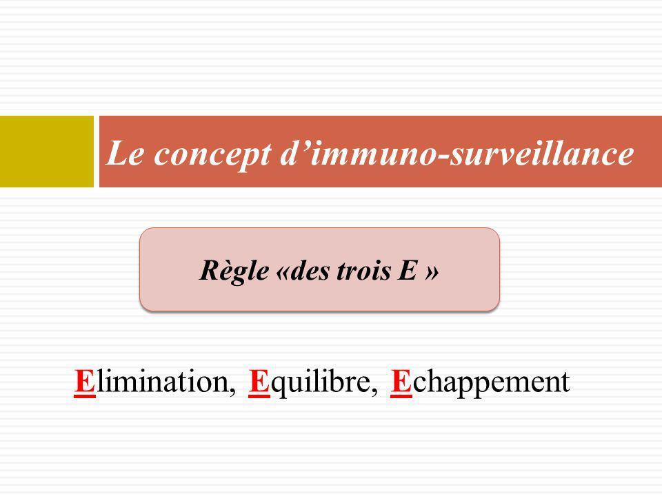 Elimination, Equilibre, Echappement Le concept dimmuno-surveillance Règle «des trois E »