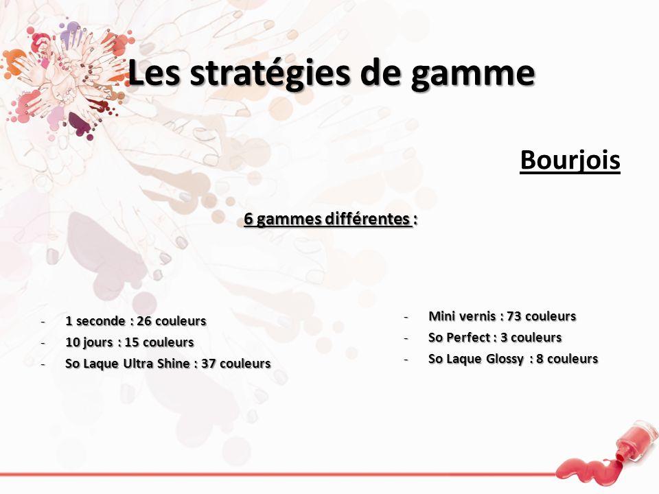Les stratégies de gamme Bourjois 6 gammes différentes : -1 seconde : 26 couleurs -10 jours : 15 couleurs -So Laque Ultra Shine : 37 couleurs -Mini ver