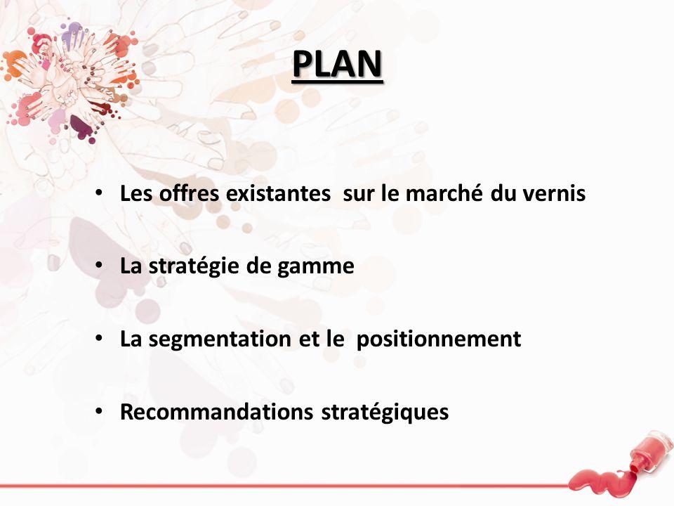 PLAN Les offres existantes sur le marché du vernis La stratégie de gamme La segmentation et le positionnement Recommandations stratégiques