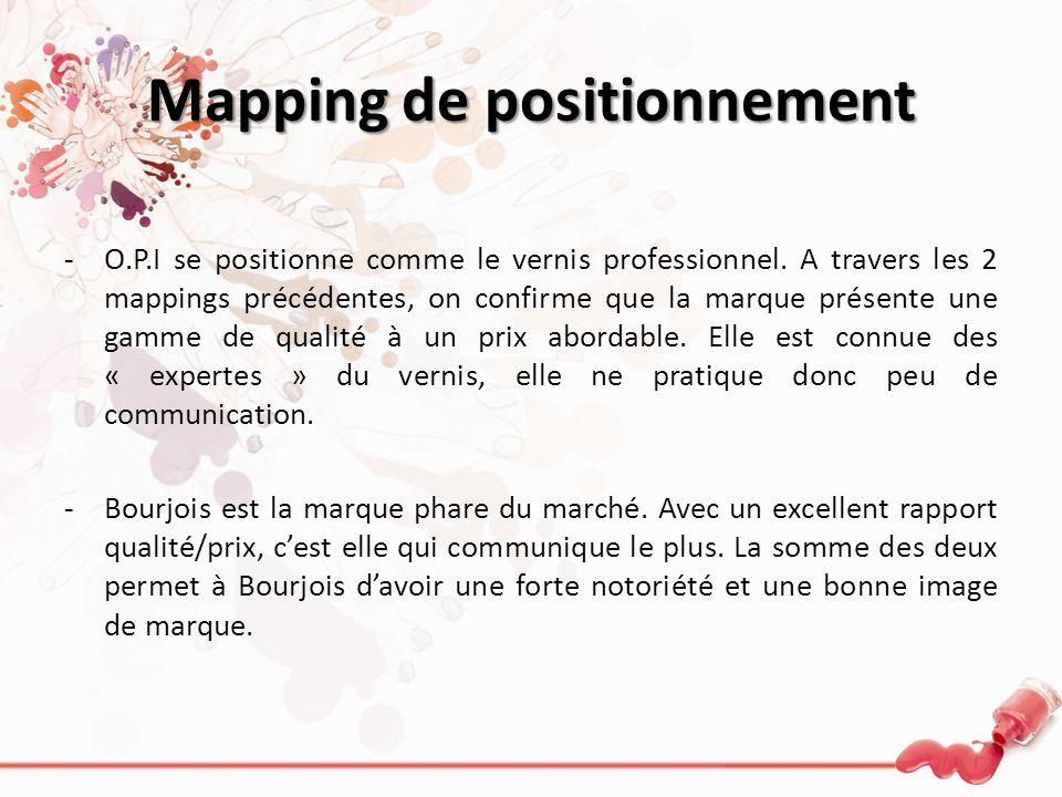 Mapping de positionnement -O.P.I se positionne comme le vernis professionnel. A travers les 2 mappings précédentes, on confirme que la marque présente