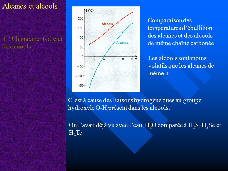 Alcanes et alcools 3°) Changements détat des alcools Comparaison des températures débullition des alcanes et des alcools de même chaîne carbonée. Les