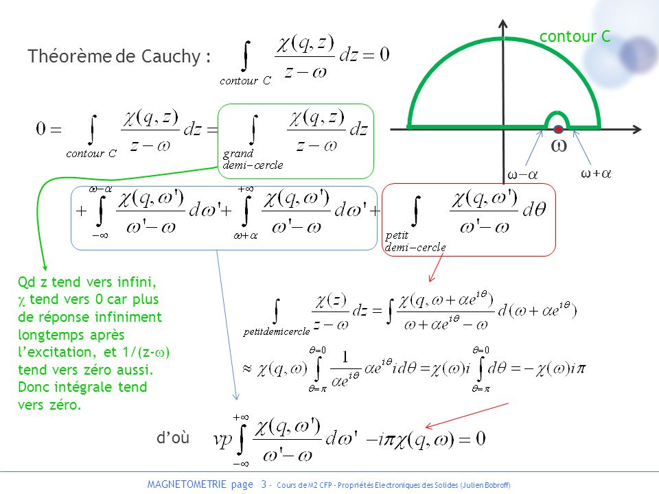 MAGNETOMETRIE page 3 - Cours de M2 CFP - Propriétés Electroniques des Solides (Julien Bobroff) Théorème de Cauchy : contour C Qd z tend vers infini, t