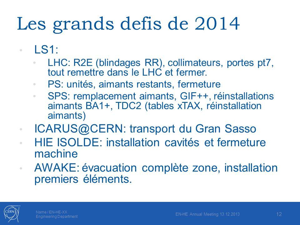 Name / EN-HE-XX Engineering Department Les grands defis de 2014 LS1: LHC: R2E (blindages RR), collimateurs, portes pt7, tout remettre dans le LHC et f