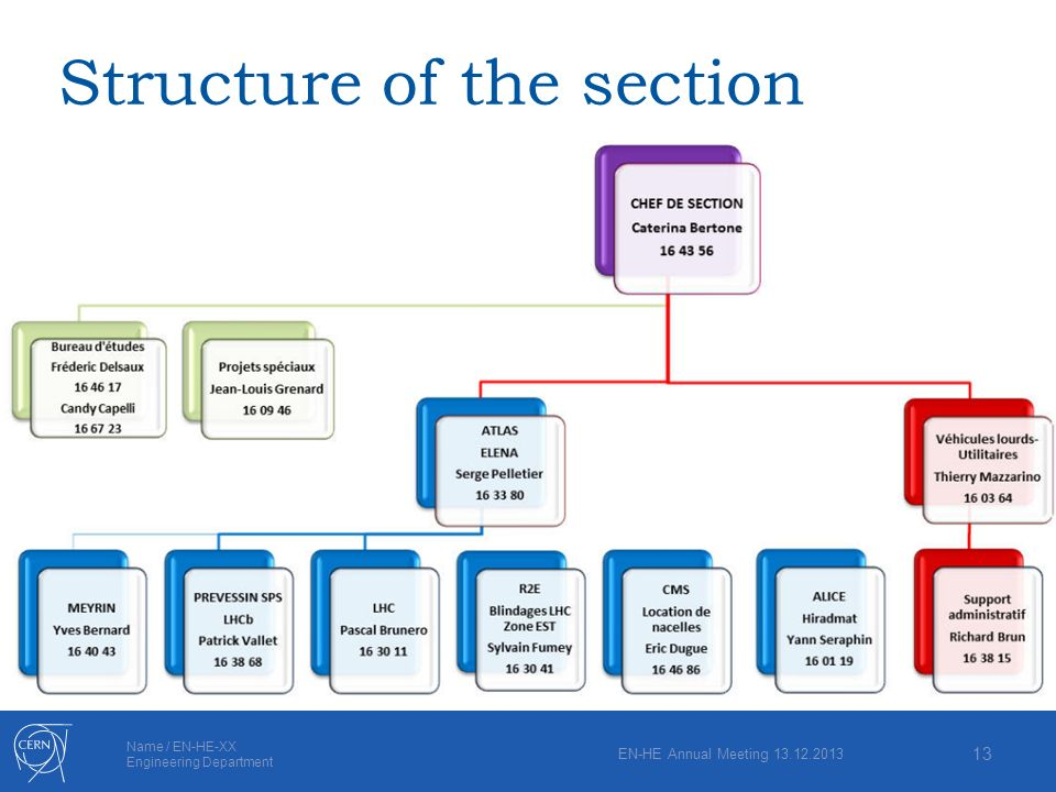 Name / EN-HE-XX Engineering Department Structure of the section EN-HE Annual Meeting 13.12.2013 13