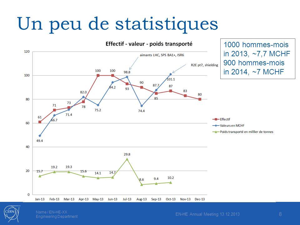 Name / EN-HE-XX Engineering Department Un peu de statistiques EN-HE Annual Meeting 13.12.2013 8 1000 hommes-mois in 2013, ~7,7 MCHF 900 hommes-mois in