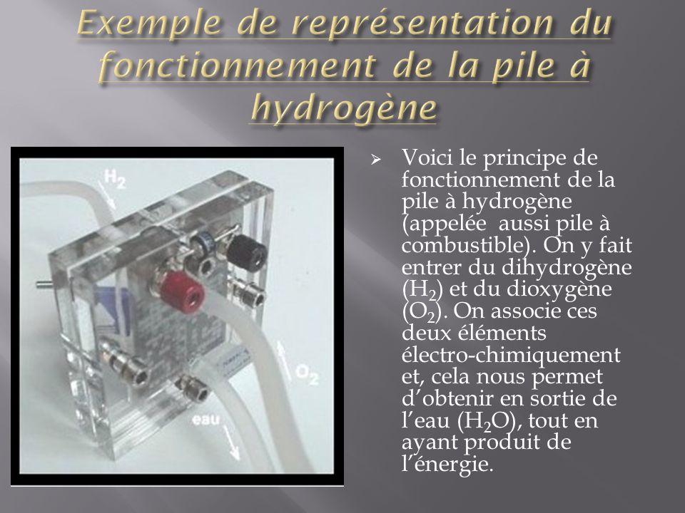 Voici une autre illustration du principe de fonctionnement de la pile à hydrogène, illustrant lexplication fournie précédemment.