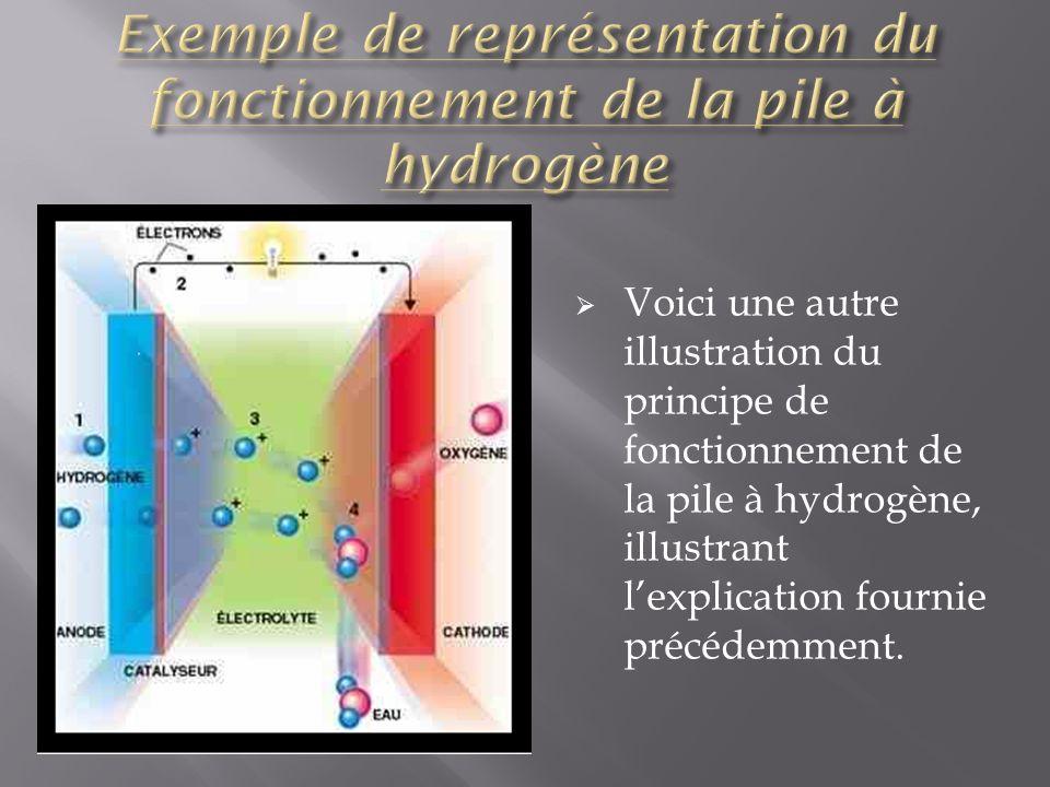 Nous pouvons constater quil existe plusieurs façons de représenter la pile à combustible et son principe de fonctionnement.