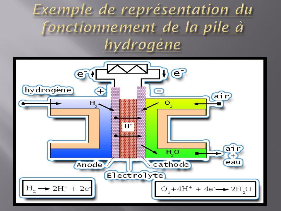 La pile a hydrogène est très répandue.