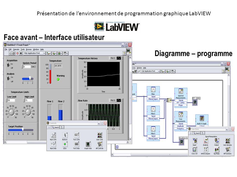 Présentation de lenvironnement de programmation graphique LabVIEW Face avant – Interface utilisateur Diagramme – programme