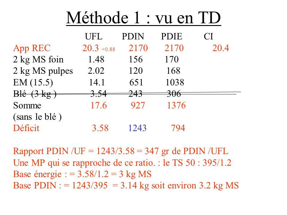 Méthode 1 : vu en TD UFL PDIN PDIE CI App REC 20.3 +0.88 2170 2170 20.4 2 kg MS foin 1.48 156 170 2 kg MS pulpes 2.02 120 168 EM (15.5) 14.1 651 1038