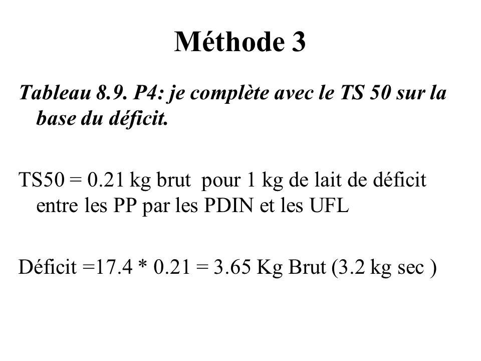 Méthode 3 Tableau 8.9. P4: je complète avec le TS 50 sur la base du déficit. TS50 = 0.21 kg brut pour 1 kg de lait de déficit entre les PP par les PDI