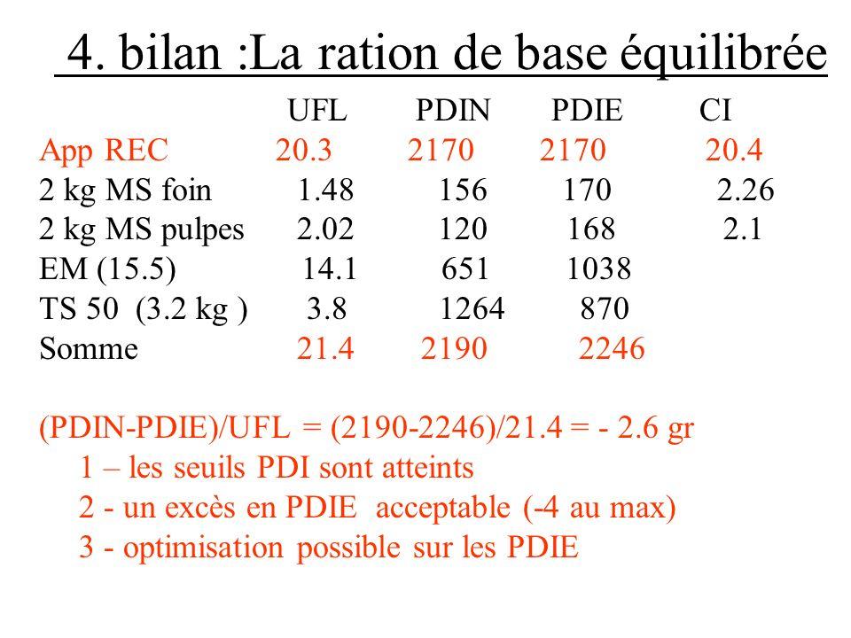 4. bilan :La ration de base équilibrée UFL PDIN PDIE CI App REC 20.3 2170 2170 20.4 2 kg MS foin 1.48 156 170 2.26 2 kg MS pulpes 2.02 120 168 2.1 EM