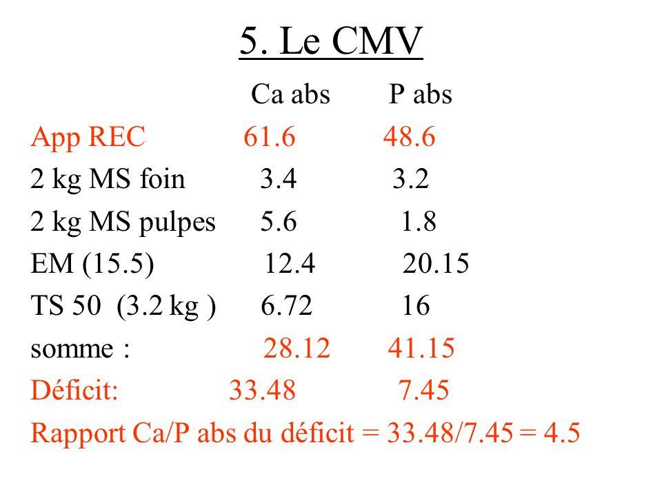 5. Le CMV Ca abs P abs App REC 61.6 48.6 2 kg MS foin 3.4 3.2 2 kg MS pulpes 5.6 1.8 EM (15.5) 12.4 20.15 TS 50 (3.2 kg ) 6.72 16 somme : 28.12 41.15