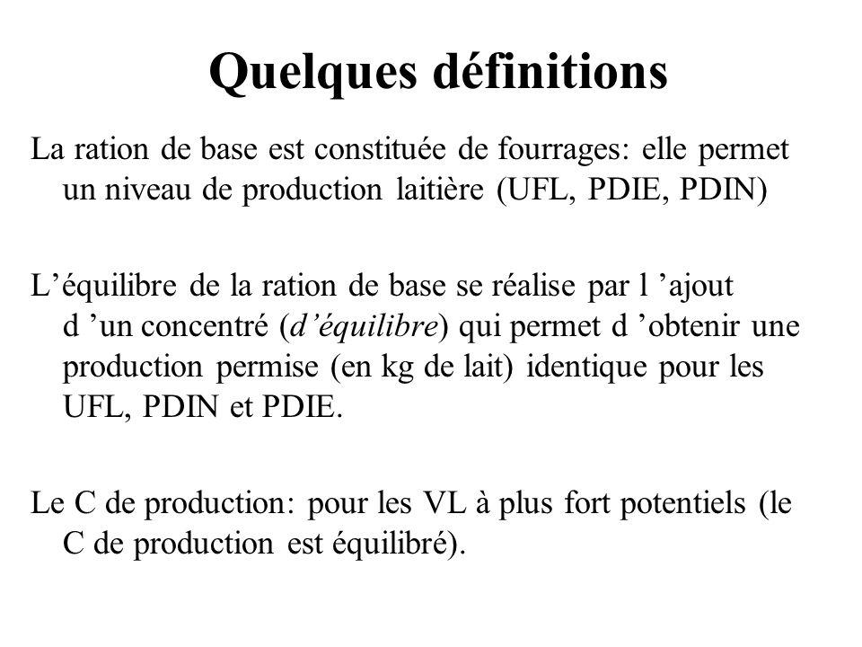 Quelques définitions La ration de base est constituée de fourrages: elle permet un niveau de production laitière (UFL, PDIE, PDIN) Léquilibre de la ra