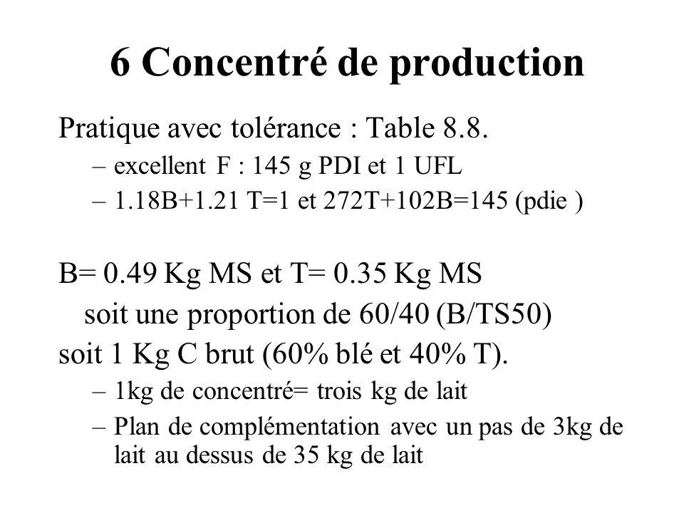 6 Concentré de production Pratique avec tolérance : Table 8.8. –excellent F : 145 g PDI et 1 UFL –1.18B+1.21 T=1 et 272T+102B=145 (pdie ) B= 0.49 Kg M