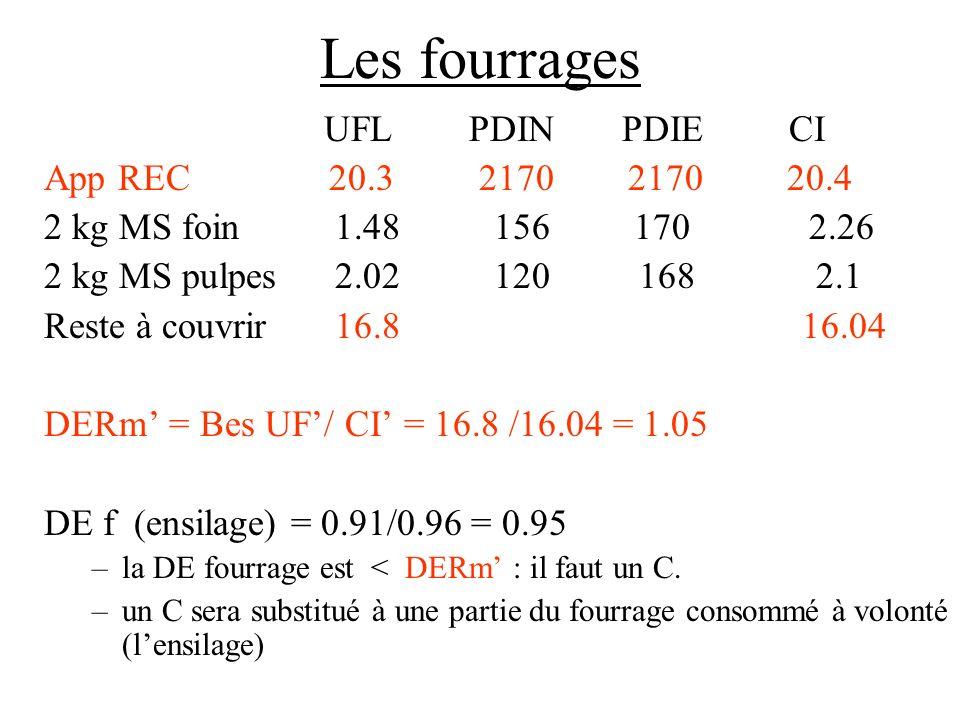 Les fourrages UFL PDIN PDIE CI App REC 20.3 2170 2170 20.4 2 kg MS foin 1.48 156 170 2.26 2 kg MS pulpes 2.02 120 168 2.1 Reste à couvrir 16.8 16.04 D