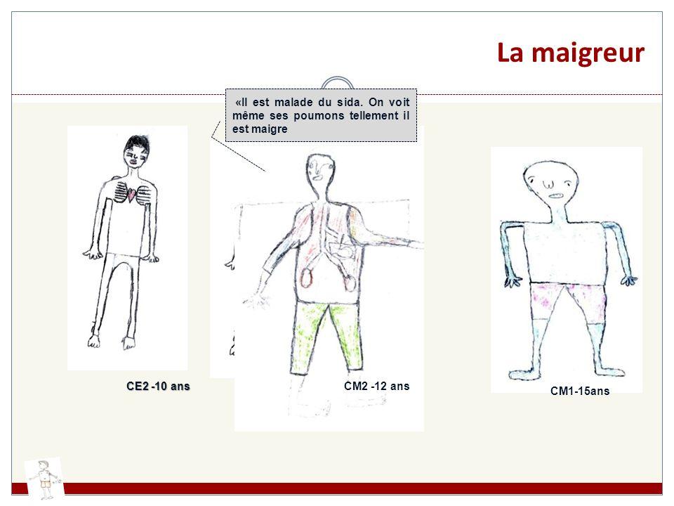 La maigreur CE2 -10 ans CM2 -12 ans CM1-15ans «Il est malade du sida. On voit même ses poumons tellement il est maigre