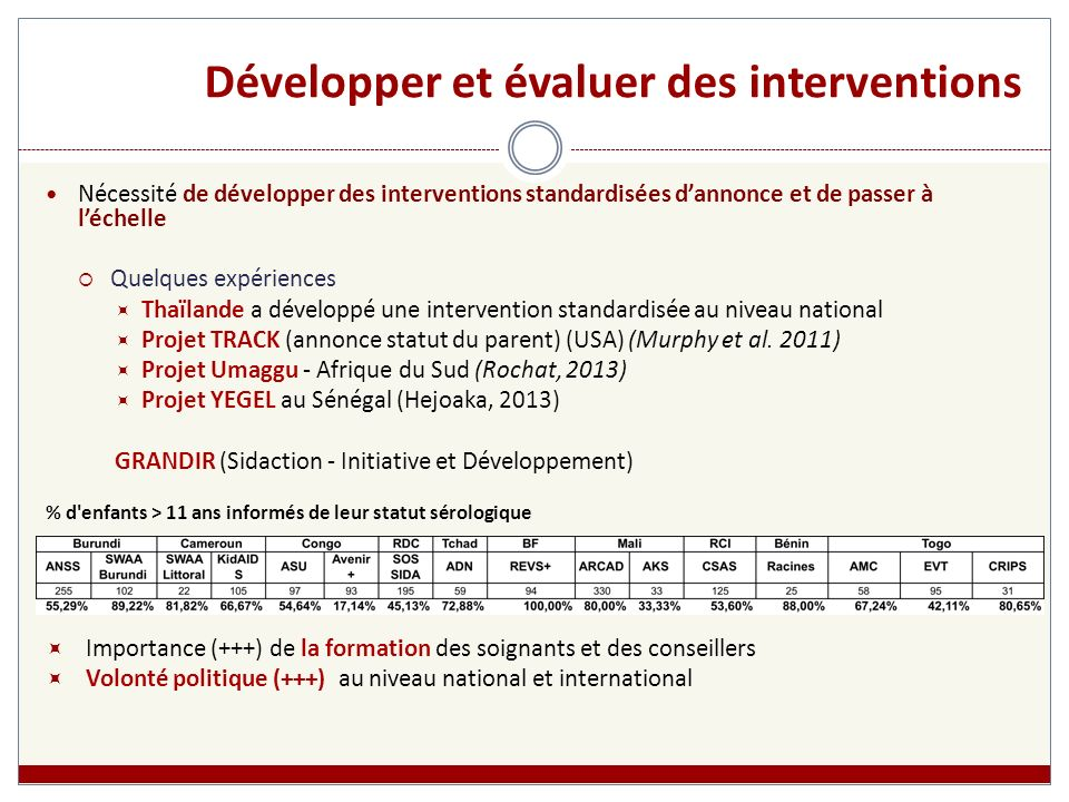 Développer et évaluer des interventions Nécessité de développer des interventions standardisées dannonce et de passer à léchelle Quelques expériences