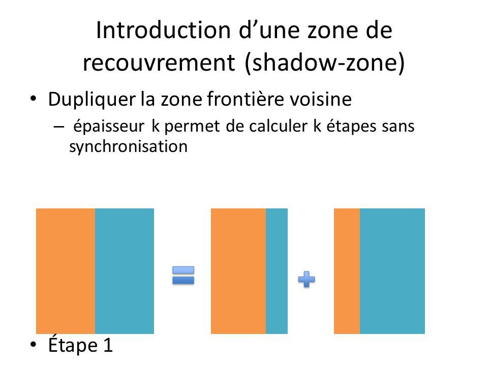 Introduction dune zone de recouvrement (shadow-zone) Dupliquer la zone frontière voisine – épaisseur k permet de calculer k étapes sans synchronisation Étape 1